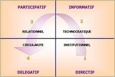 Styles de management et démotivationcollective | Formation, Management & Outils Technologiques support de l'intelligence collective | Scoop.it