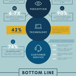 Customer Experience Statistics You Should Know [Infographic] | Digital healthcare and Customer Relationship | Scoop.it