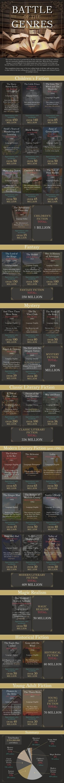 Los géneros literarios más populares - Librópatas | Bibliotecas Escolares | Scoop.it