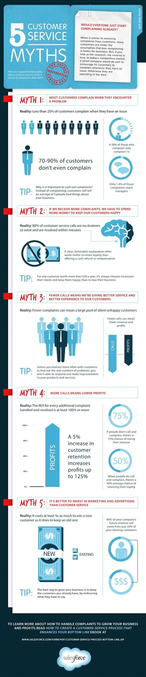 5 Customer Service Myths You Can't Fall For [Infographic] | CustomerThink | Help For Small Businesses | Scoop.it