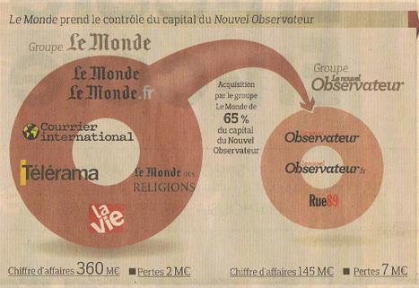 Pierre Bergé: «Le rapprochement du Monde et du Nouvel Obs est logique» | DocPresseESJ | Scoop.it