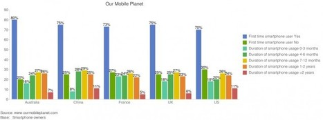 Google Provides New Interactive Mobile DataTool   Small Biz Social Local Mobile   Scoop.it