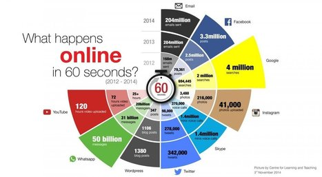 INFOGRAPHIC: Everything that happens online in 60 seconds | Everything from Social Media to F1 to Photography to Anything Interesting | Scoop.it