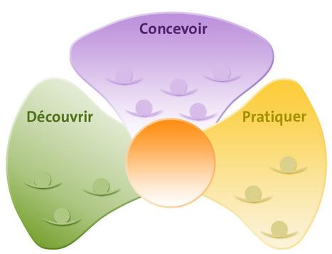 ENSEIGNER | Pédagogie par projet | art et pédagogie | Scoop.it