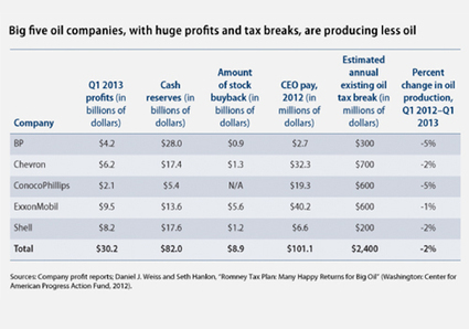 Big Oil Rakes in Huge First Quarter Profits | Messenger for mother Earth | Scoop.it