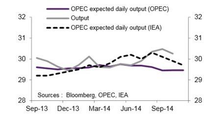 Trois graphiques pour comprendre la baisse des cours du pétrole | Economie et politique | Scoop.it