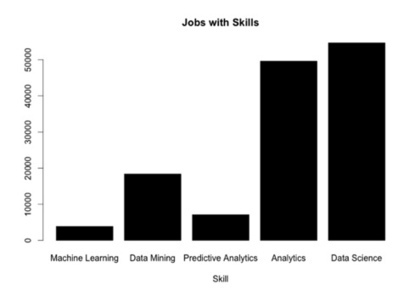 R and Hadoop make Machine Learning Possible for Everyone   Analytics In Action   Scoop.it