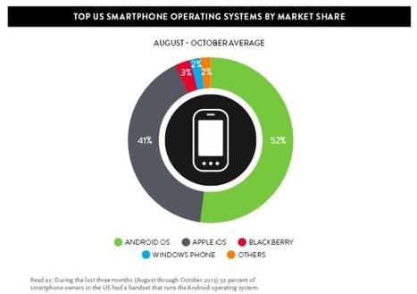 Facebook, l'application la plus consultée en 2013 aux USA   Réseaux sociaux, médias, télé, techno,...   Scoop.it