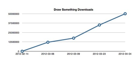 Draw Something surpasses 50 million downloads, may have as many as 24 million daily active users | Digital Lifestyle Technologies | Scoop.it