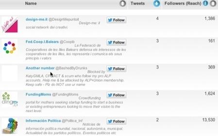 Twitter Hashtag Analytics: 3 Fantastic Twitter Hashtag Analytics tools | bernardpiette | Scoop.it
