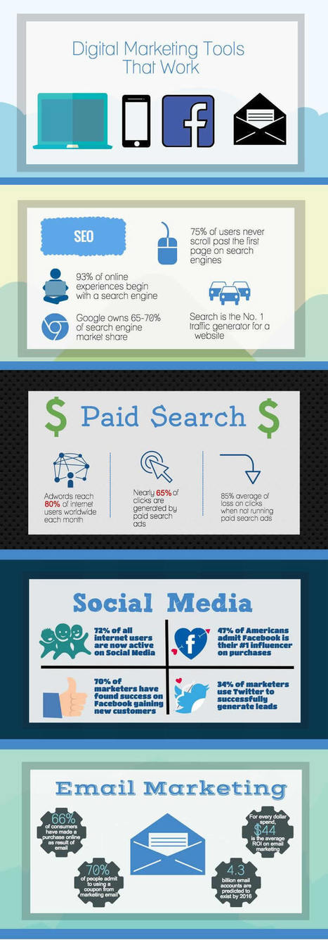 Digital Marketing Tools That Work [Infographic] - Business 2 Community | CIM Academy Digital Marketing | Scoop.it