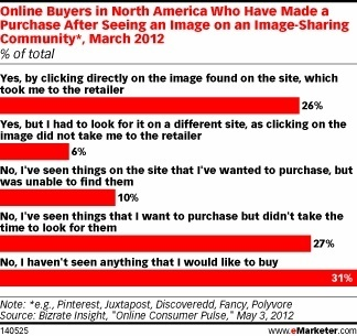 Is Pinterest Really Leading to Product Purchases? - eMarketer | Pinterest for Business | Scoop.it