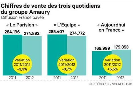 Amaury et Lagardère divorcent à l'amiable | Revue des médias | Scoop.it