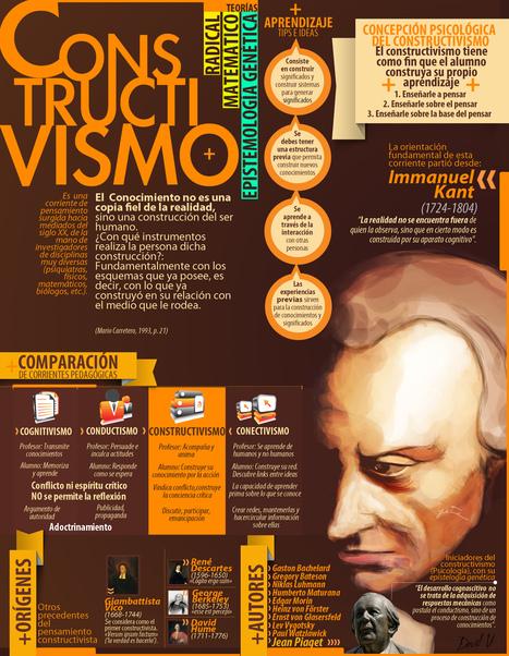 Infografia Constructivismo | Tecnología Educativa e Innovación | Scoop.it