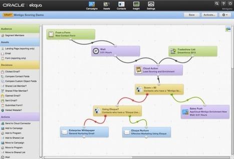 Lead Scoring et Marketing Prédictif : découvrez l'intégration avec Eloqua | Marketing Automation avec Oracle Marketing Cloud — Eloqua by Aressy | Scoop.it