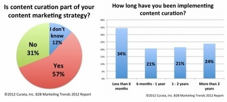 Why marketers are embracing content curation - iMediaConnection.com | Curating ... What for ?! Marketing de contenu et communication inspirée | Scoop.it