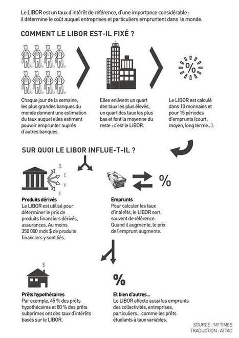 CADTM - Les grandes banques et la manipulation des taux d'intérêt   PLUS TARD   Scoop.it