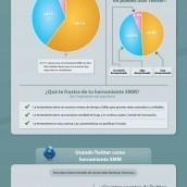 Infografía: Las mejores herramientas de medición Social Media ... | Conocimiento libre y abierto- Humano Digital | Scoop.it