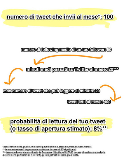"Facebook Vs Twitter: chi garantisce maggiore ""portata""? 