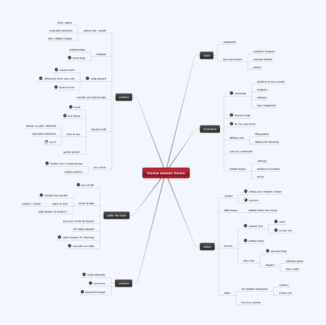 La carte heuristique pour apprendre le vocabula... | Cartes mentales | Scoop.it