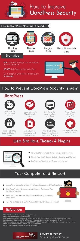 Comment améliorer la sécurité de son blog WordPress - Arobasenet.com   Au fil du Web   Scoop.it
