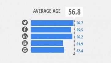 Chart: CEOs Who Tweet Are Older Than You'd Think | e-volution des marques et de leur communication | Scoop.it