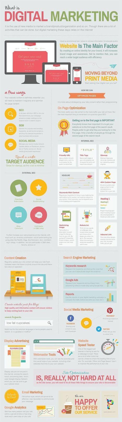 infographie-metier-webmarketeur.jpg (736x2543 pixels) | e.business & webmarketing | Scoop.it