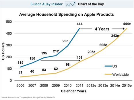 How Much Money We Spend On Apple Gadgets | Entrepreneurship, Innovation | Scoop.it