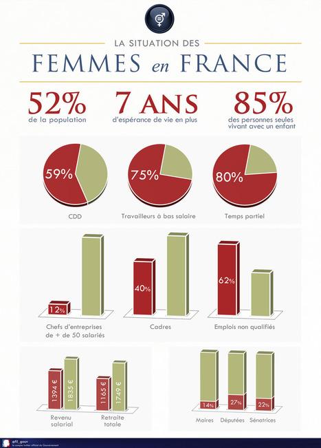 La situation des femmes en France en chiffres   Liberté de genre, égalité des sexes et solidarité pour tous   Scoop.it