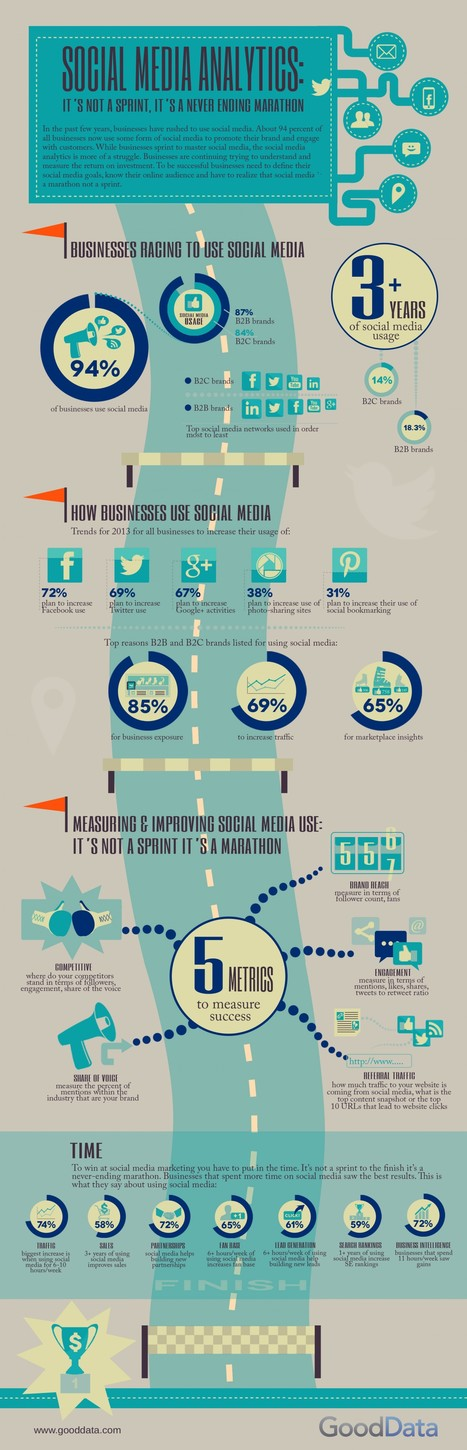 B2C Remains Slight Laggards On Social Media Marketing | Infographic | Social Marketing Revolution | Scoop.it