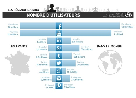 Combien d'utilisateurs de Facebook, Twitter, Google+, LinkedIn, Viadeo, Tumblr, Pinterest en France | transition digitale : RSE, community manager, collaboration | Scoop.it