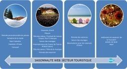 Tourisme : Saisonnalité sur internet | Entreprise, tourisme et internet | Scoop.it