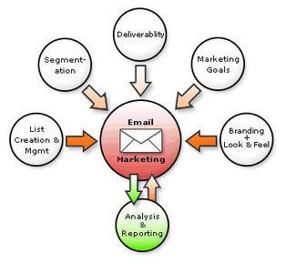 بازاریابی الکترونیک – بازاریابی ایمیل به صورت رایگان | Email Marketimg بازاریابی با ایمیل | Scoop.it
