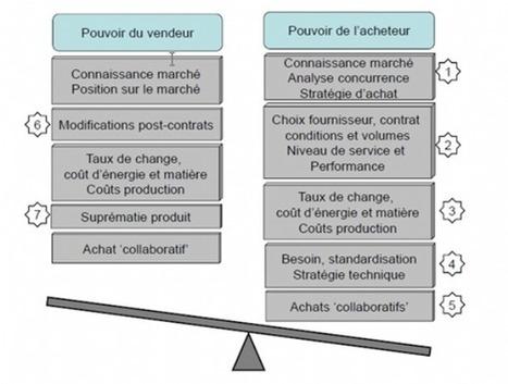 Fournisseurs/acheteurs : la balance des pouvoirs | Acheteur | Scoop.it
