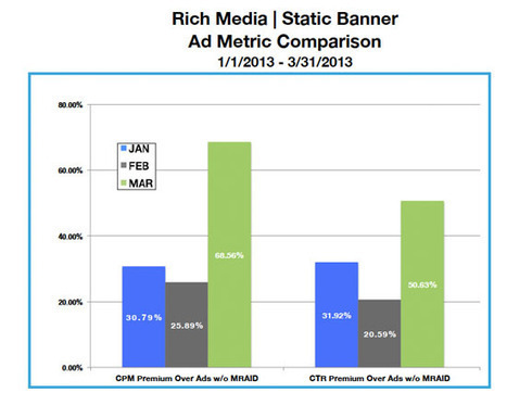 Q1 Update: Mobile RTB Expands With Tablets, Rich Media And ...   Digital Advertising Innovation   Scoop.it