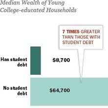 Young Adults, Student Debt and Economic Well-Being   HigherEd: Disrupted or Disruptor? Your Choice.   Scoop.it
