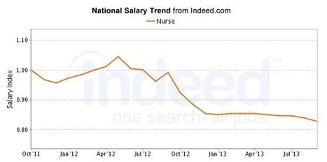 Nurse Salary   Indeed.com   nursing programs   Scoop.it