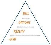 Le modèle GROW | Formation, Management & Outils Technologiques support de l'intelligence collective | Scoop.it