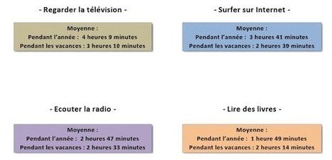 Les français choisiront-ils le livre numérique pour les vacances ? | BiblioLivre | Scoop.it