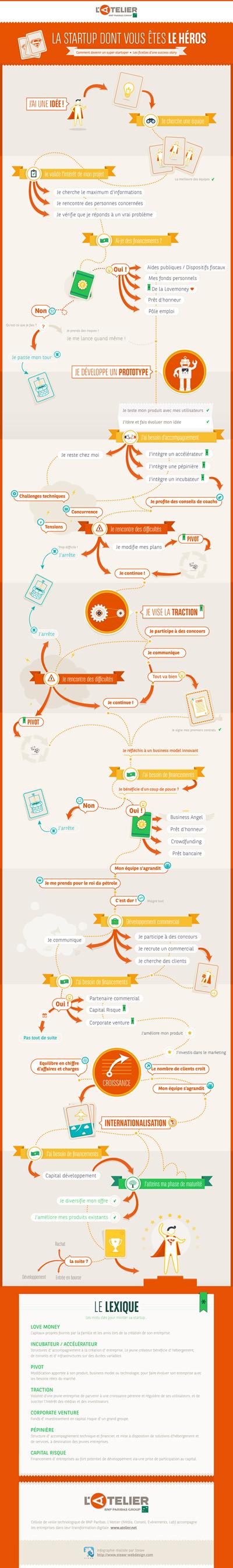 La startup dont vous êtes le héros - infographie | Entreprendre | Entrepreneurs - TPE - PME | Scoop.it