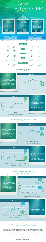 Mobile Growth Drives Q2 Digital Marketing Spending #Infographic | Digital Brand Marketing | Scoop.it
