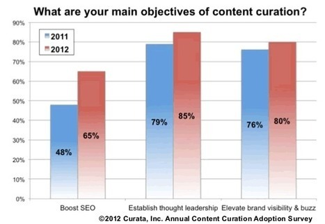 Content curation: overview, benefits, goals and tools | Content Curation Marketing | Scoop.it