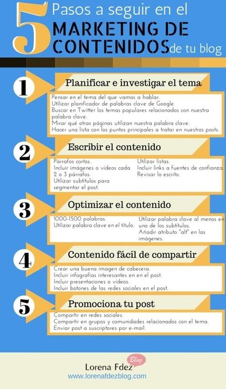 5 Pasos a seguir en el Marketing de Contenidos de tu blog | Seo, Social Media Marketing | Scoop.it