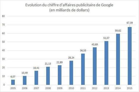 Ces chiffres qui montrent la suprématie de Google dans le marché de la pub online   Digital News in France   Scoop.it