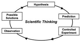 The Scientific Method | anti dogmanti | Scoop.it