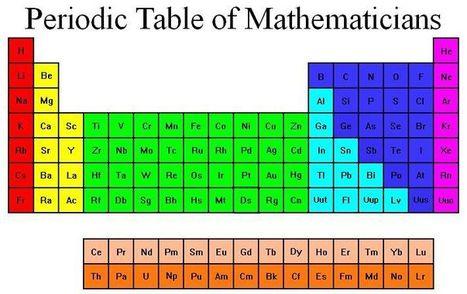 Tabla periodica para imprimir hd imagui tabla periodica in artculos ciencia tecnologia page 4 scoop urtaz Choice Image