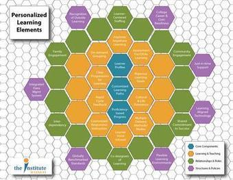 Personalized Learning Elements | Institute @ CESA #1 | Personalize Learning (#plearnchat) | Scoop.it