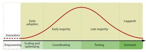 "Introducing ""Social Maturity"": How Social Media Transforms Companies | Social Media Marketing Strategies | Scoop.it"
