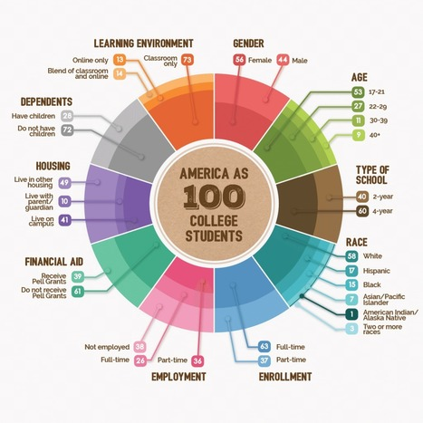 American Higher Education Infographic | B/M Gates Foundation | EFL-ESL, ELT, Education | Language - Learning - Teaching - Educating | Scoop.it
