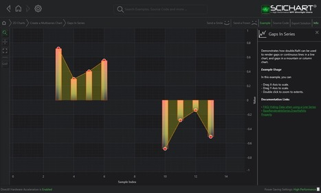 WPF Chart Gaps (Nulls) in Series Example   SciChart   Business Fashion   Scoop.it